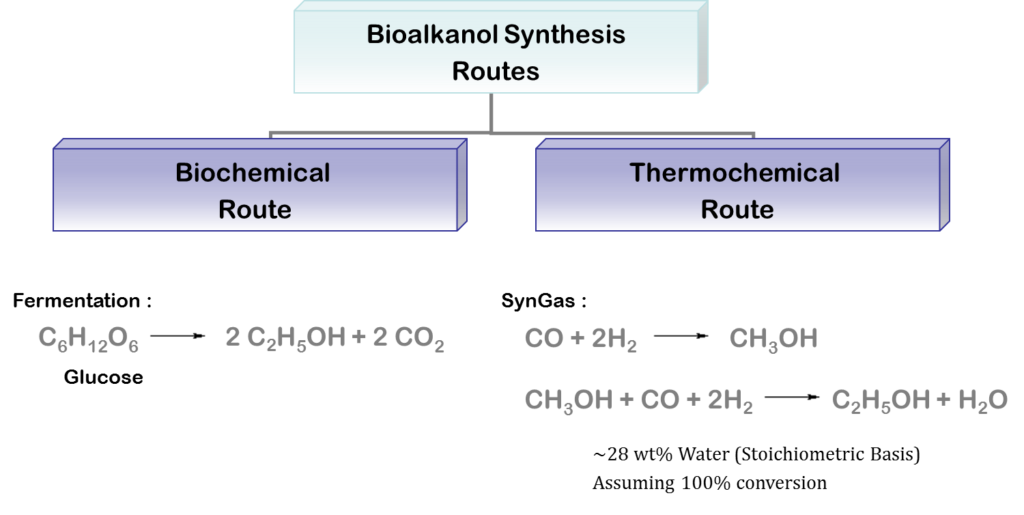 Introduction – Bioalkanol Synthesis Routes
