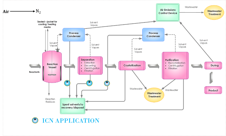 Pharmaceutical/Fine Chemical Industries Process Flow