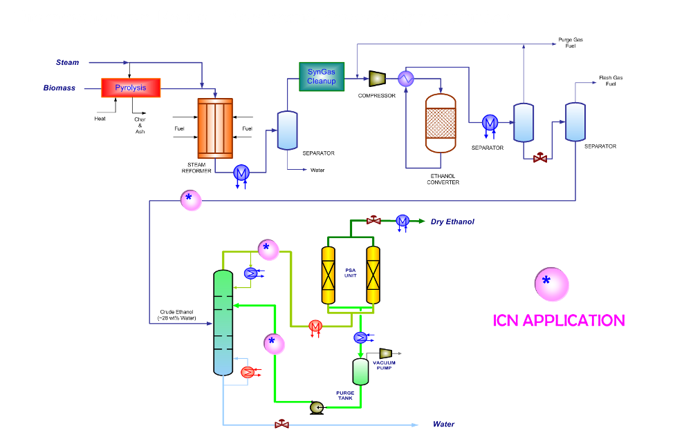 Thermochemical Route – Membrane Process Opportunities