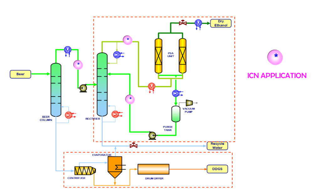 Biochemical Route – Membrane Process Opportunities